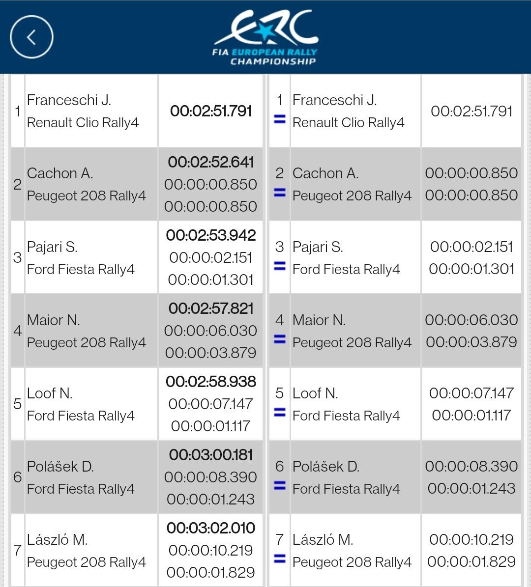 ERC: 50º Barum Czech Rally Zlin [27-29 Agosto] E9yJf1PWEAIdRXr?format=jpg&name=medium