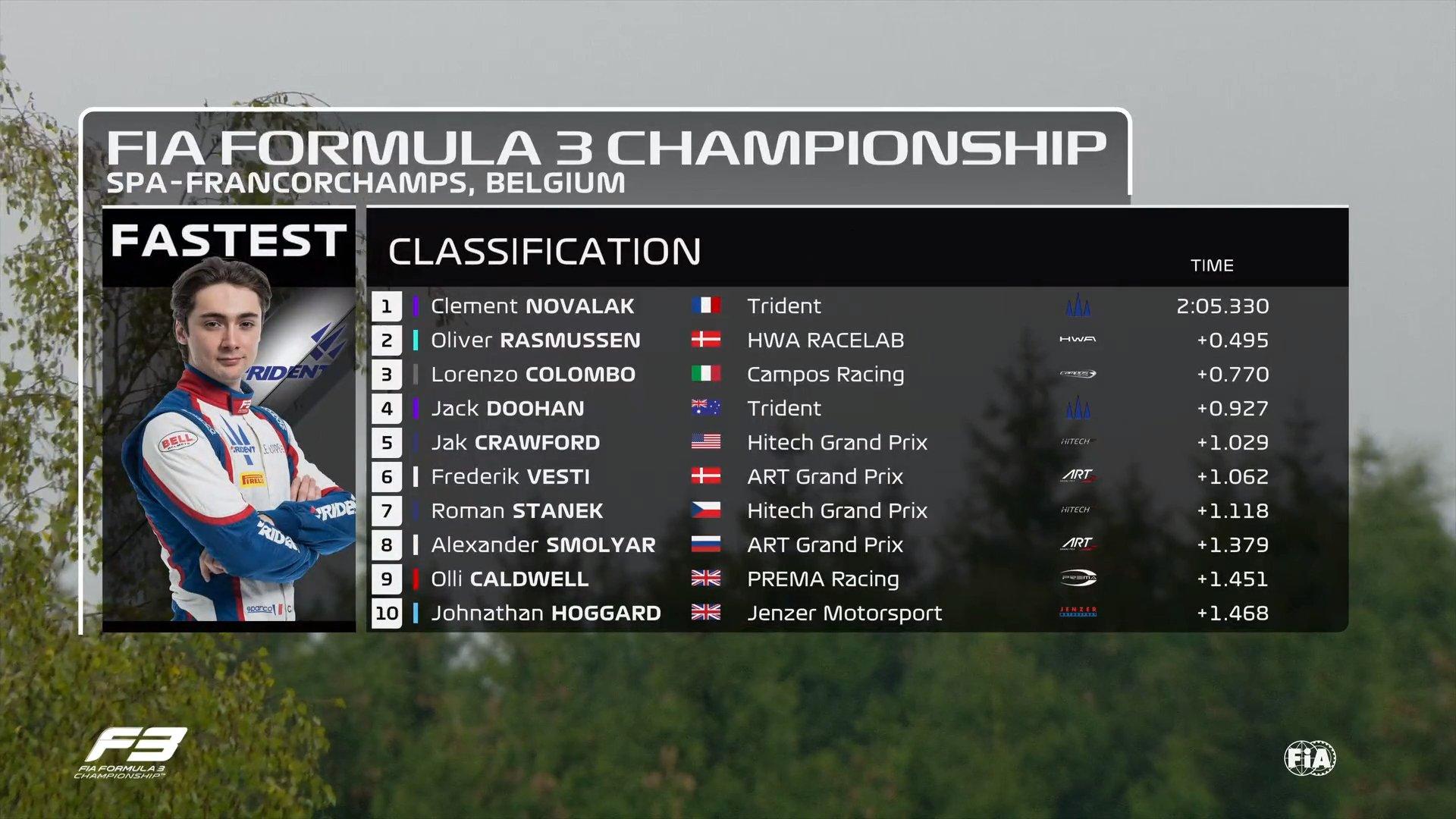 Clement Novalak (Trident) ha segnato il miglior tempo sul finire dell'unica sessione di prove libere per il quinto round del campionato di Formula 3 a Spa-Francorchamps. Alex Smolyar ha stabilito il ritmo nelle fasi iniziali.
