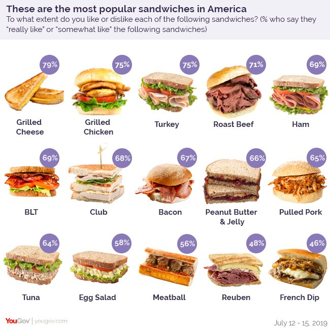 The Most Popular Sandwiches In America, Visualized - Digg