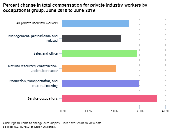 Compensation costs for service occupations increased 3 7
