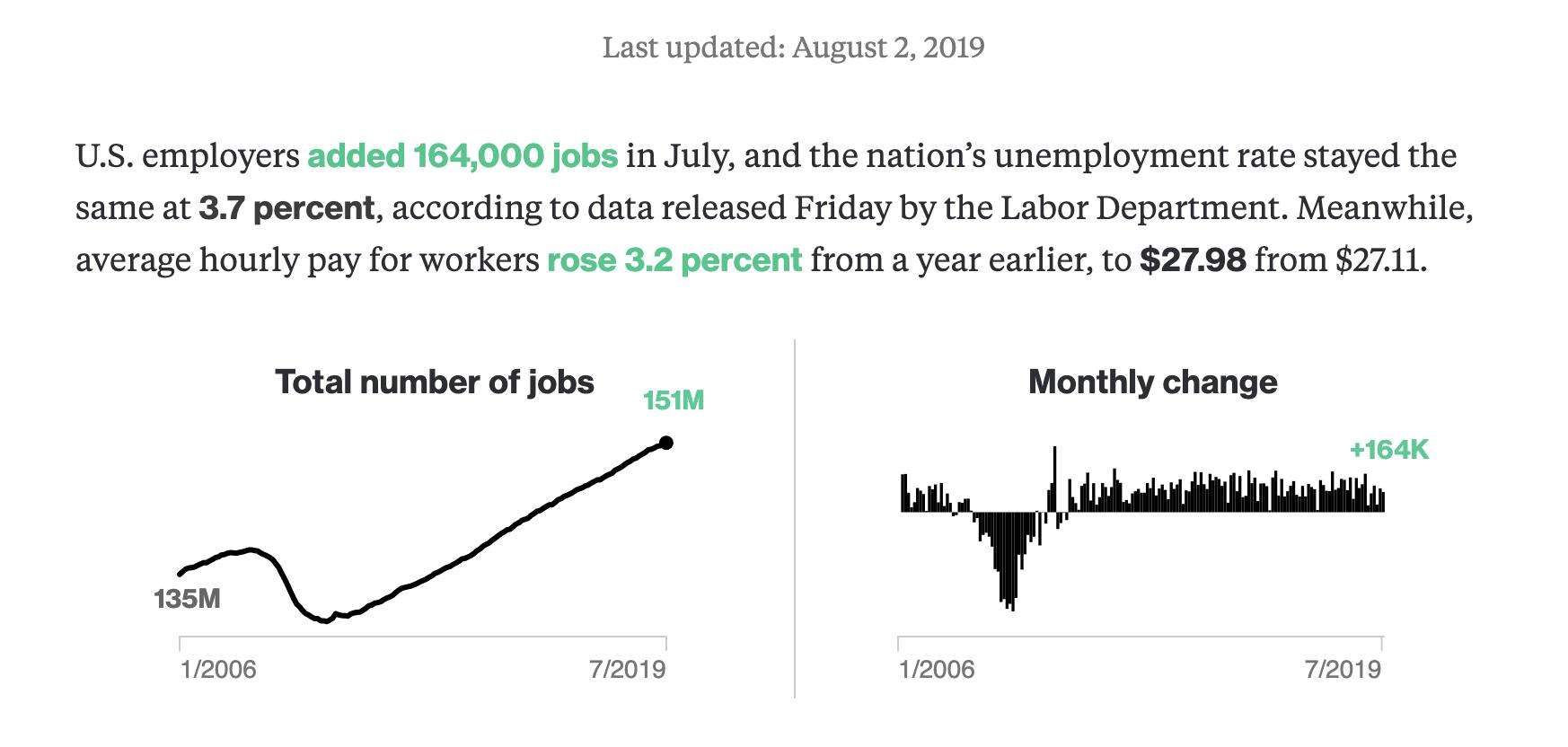 """Bloomberg Graphics on Twitter: """"U.S. employers added 164,000 jobs in July,  and the nation's unemployment rate stayed the same at 3.7 percent,  according to data released Friday by the Labor Department.  https://t.co/IBDhYFsesc…"""