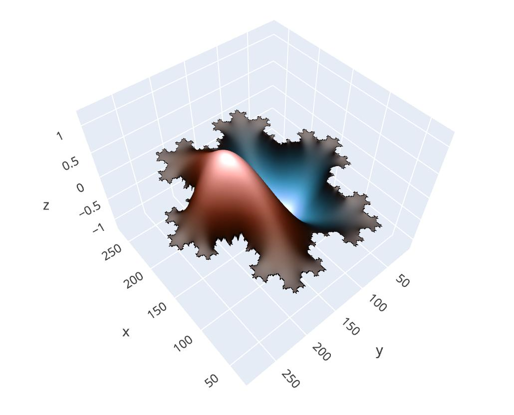 plotly (@plotlygraphs) | Twitter