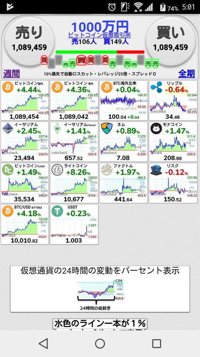 おはようございます☺?☀朝の仮想通貨相場でございます??微妙に上がってますね?私は短期で下げると思ってましたので、今回はミスったと思います?本日も一日元気にまいりましょう☝?#おはよう戦隊0801#おはよう日本#おはようございます#早起きチャレンジ#仮想通貨初心者
