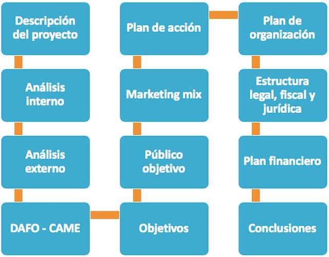 Ana Trenza On Twitter Cuál Es La Estructura De Un Plan De
