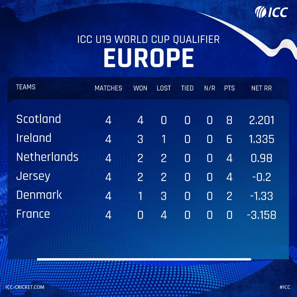 Can Scotland maintain their lead in U19 #CWC Europe Qualifiers today?