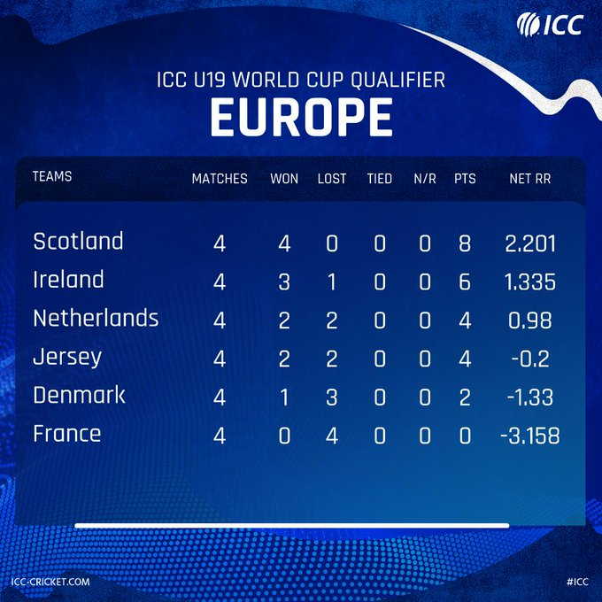 point table icc world cup 2020