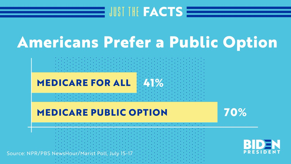 Americans prefer protecting and building on Obamacare with a public option over Medicare for All: