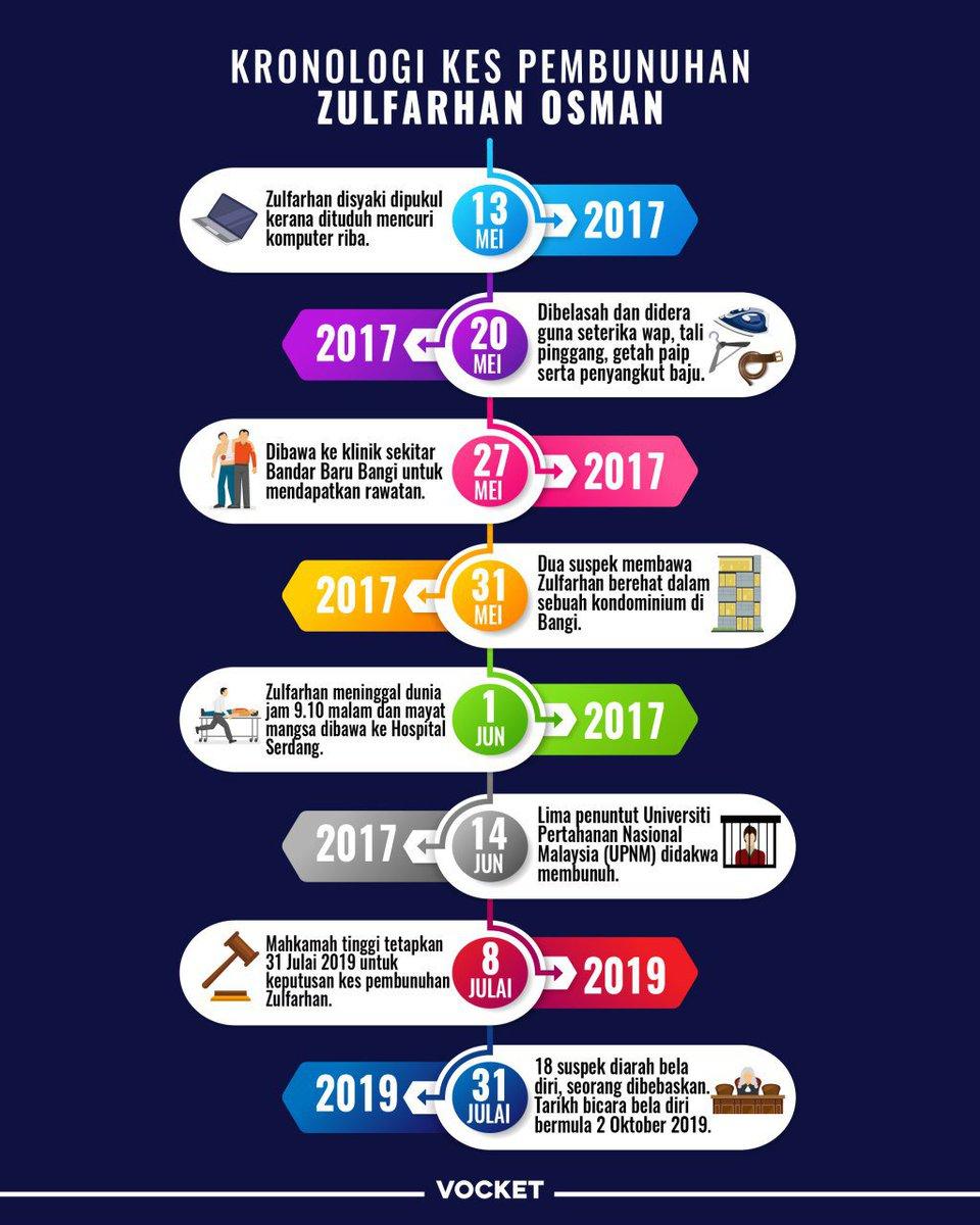 Vocket On Twitter Infografik Kronologi Kes Pembunuhan Zulfarhan Osman