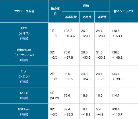 中国・仮想通貨格付け最新版(第13回)を公開、TOP5に変動も中国の行政機関であるCCIDのブロックチェーン研究所が、仮想通貨に関連する第13回「パブリックチェーン技術評価」を公表。BTCが今回もランクアップした他、ETHがランクアップするなどTOP5に変動が見られた。