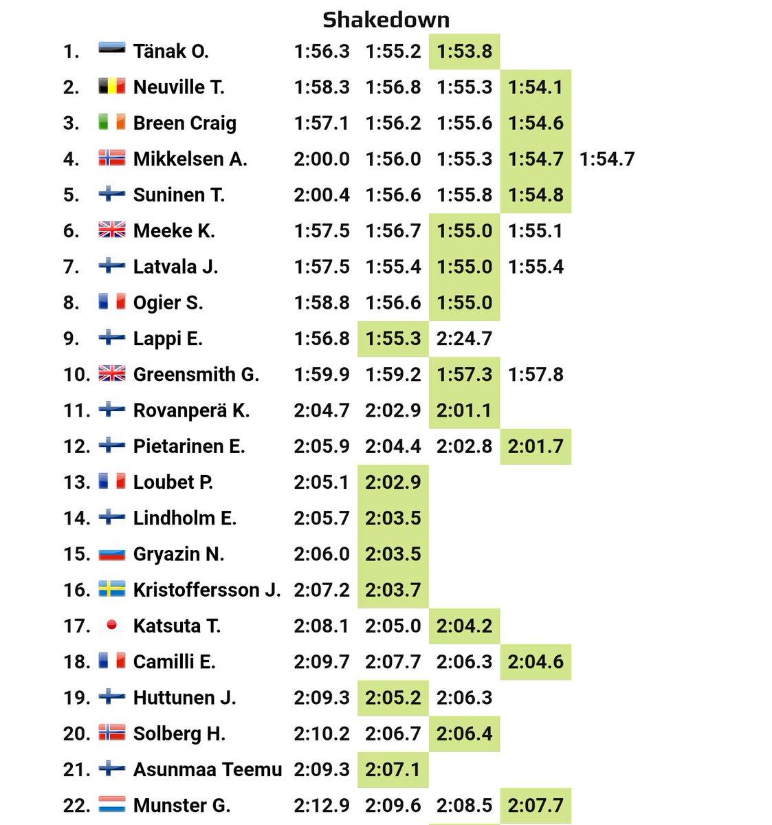 WRC: NESTE Rally Finland [1-4 Agosto] - Página 4 EA4N-KaX4AAI3e_