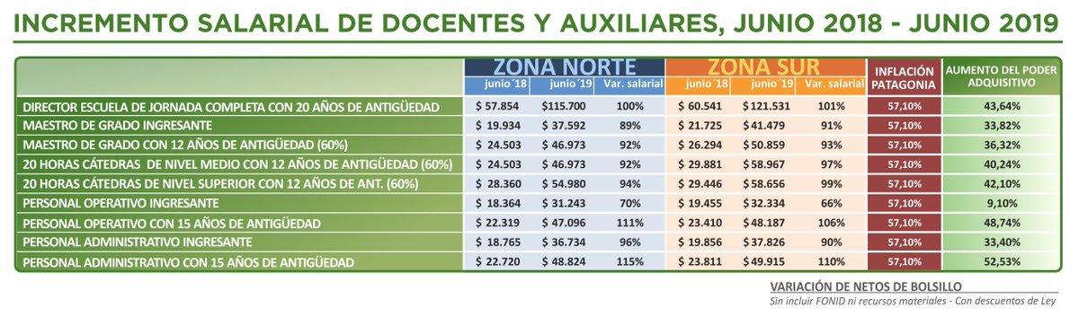Según INDEC en mayo los salarios en general subieron 2.8 % y 38.4 en los últimos 12 meses.Cerca de 20  puntos menos que la inflación. Los salarios en el personal de la enseñanza pública de #Chubut (docentes y auxiliares) es muy distinto (jun18/jun19) https://t.co/27V6pAAG8W