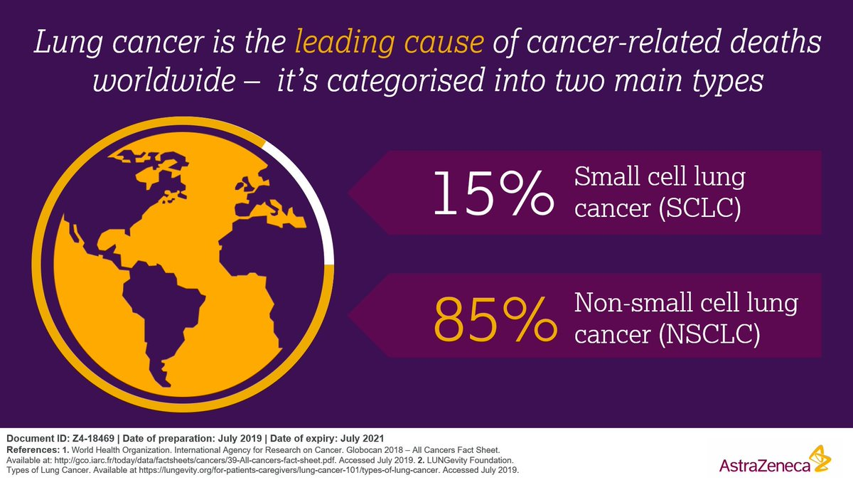 Astrazeneca On Twitter Lungcancer Is A Diverse Disease Which Can Be Characterised By The Presence Of Different Biomarkers These Biological Molecules And Gene Alterations Can Help Determine Specific Cancer Sub Sets And Guide