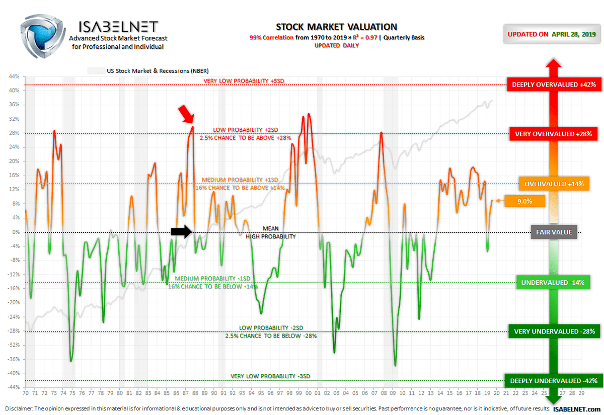 Isabelnet A Twitter The Main Difference The Stock Market Valuation In Oct 1987 Was Not The Same As Today In 1987 Before The Black Monday The Chart Below Red Arrow Shows That The