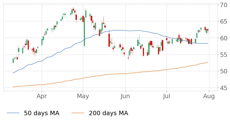$CREE in Uptrend: 50-day Moving Average crossed above 200-day Moving Average on January 17, 2019. View odds for this and other indicators: https://t.co/hb8taonNEJ #Cree #stockmarket #stock #technicalanalysis #money #trading #investing #daytrading #news #today https://t.co/5jyUDLgbqM