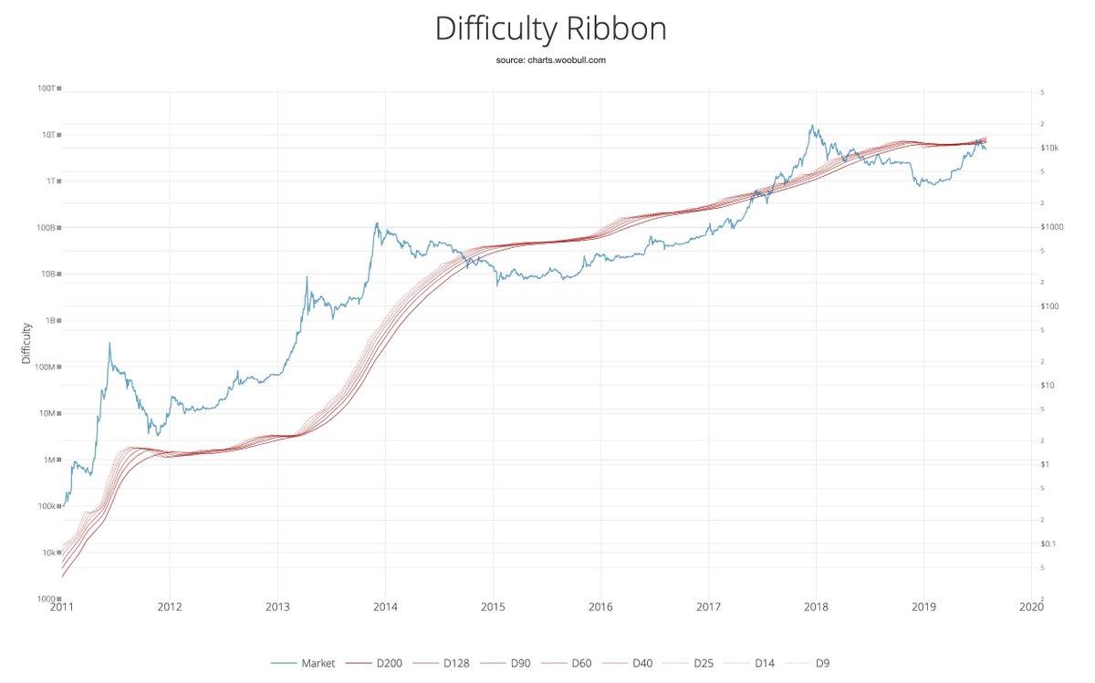 BTC/USD árfolyam