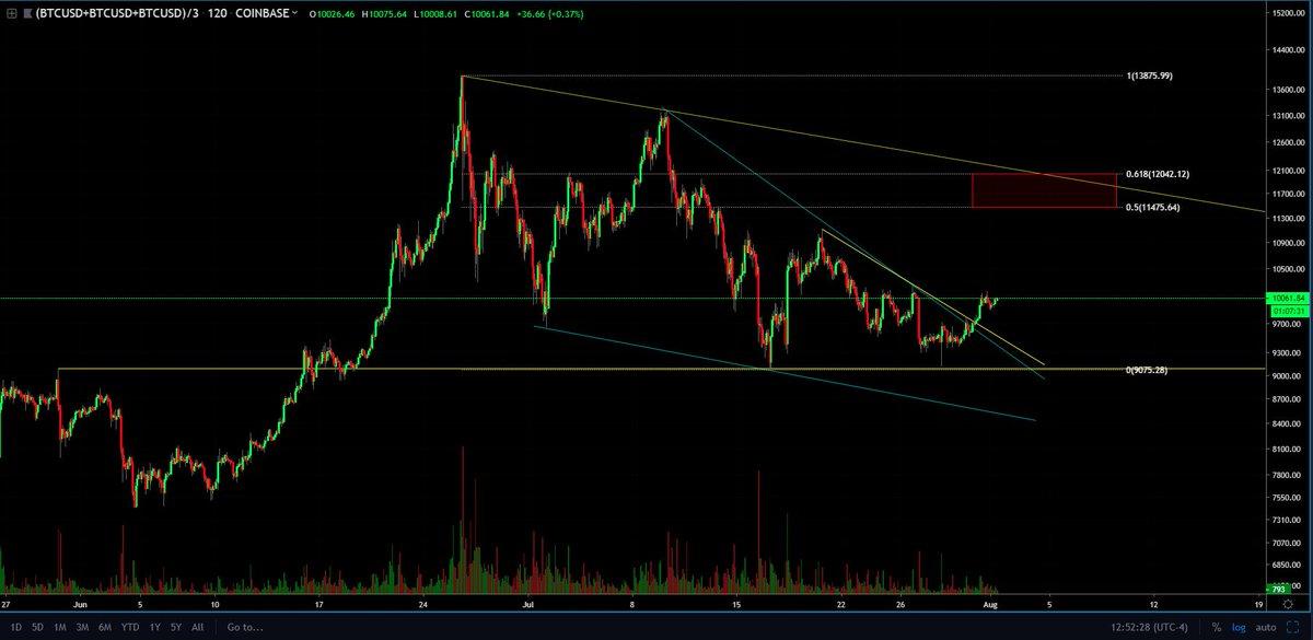 pola Triangle Bitcoin