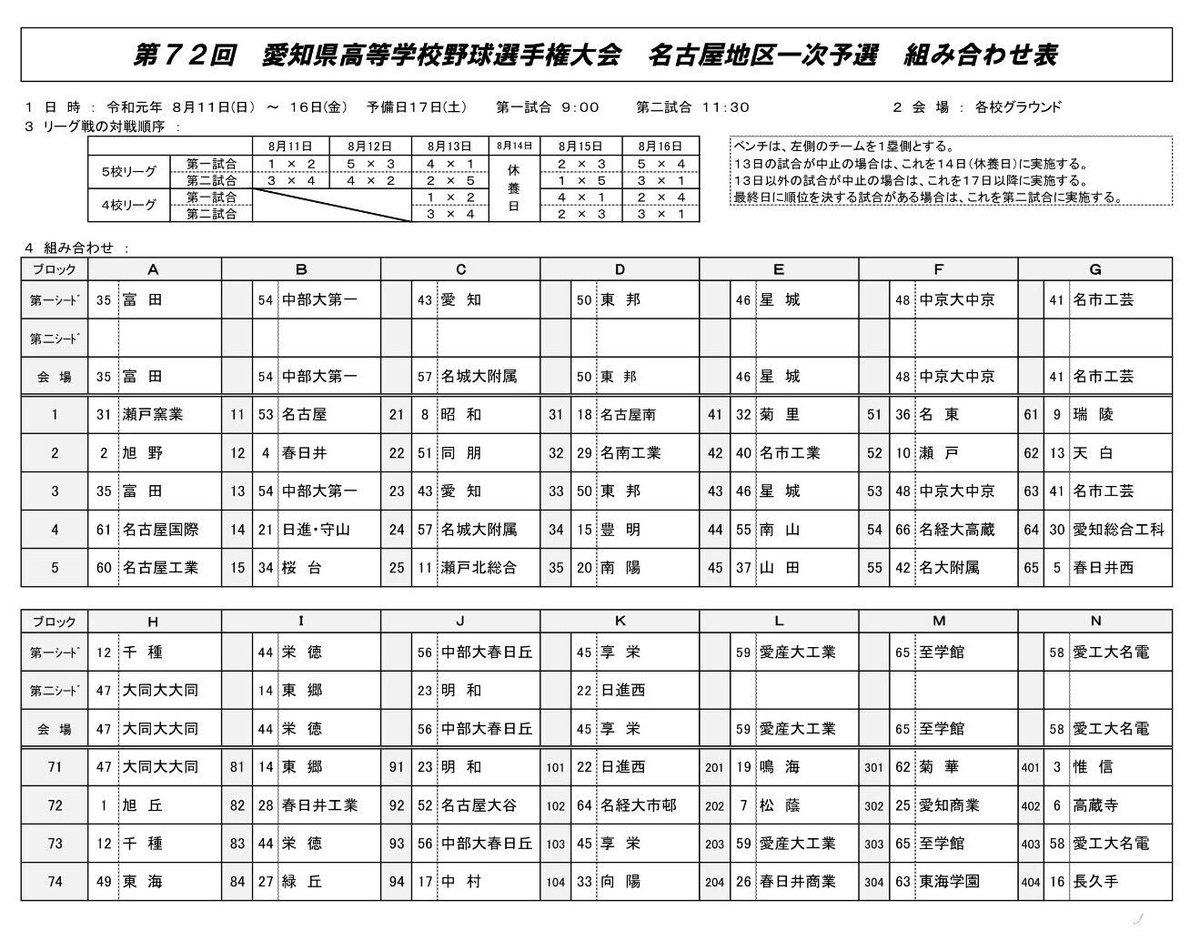 愛知 県 高校 野球 春季 大会 2019