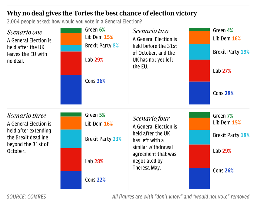 But it really does now seem as if we are heading towards a no deal in order that @BorisJohnson can see off the threat from @Nigel_Farage @brexitparty_uk - these polls are right. /2 telegraph.co.uk/politics/2019/…