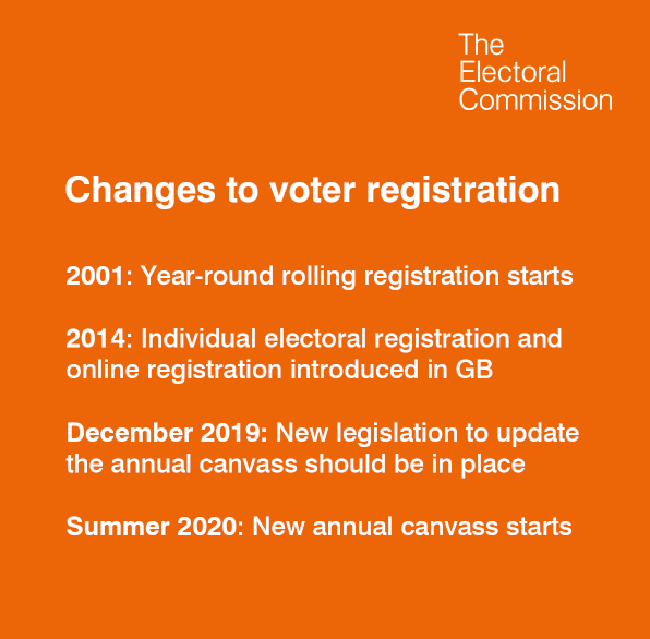 #FridayFact: In 2014 online electoral registration was introduced in Great Britain.
