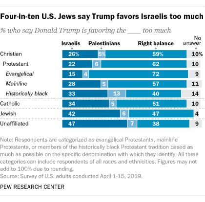 U.S. Jews are more likely than Christians to say Trump favors the Israelis too much: pewrsr.ch/2H20vpY