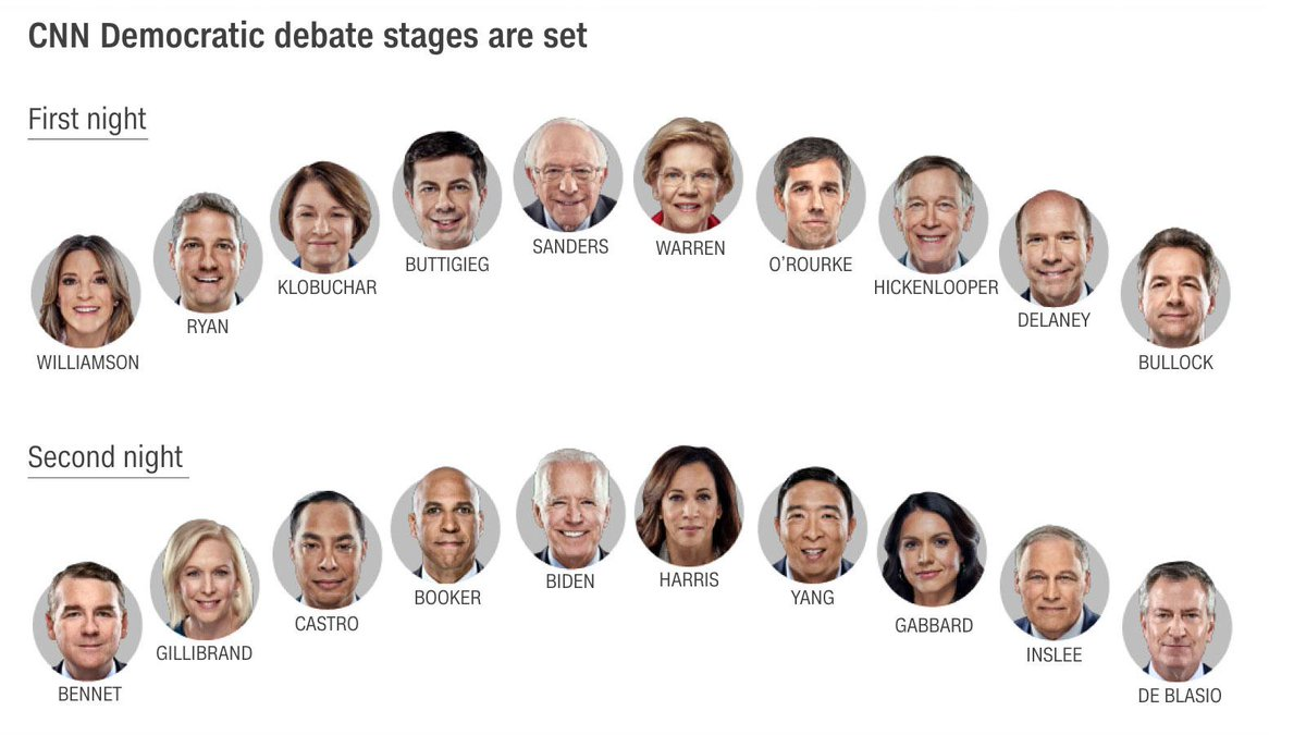 Here are the podium positions for each night of CNN's Democratic debates cnn.it/32D0D8p #TheDraw