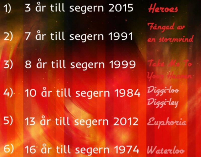 Lång eller kort väntan på Sveriges ESC-segrar https://escsverige.blogspot.com/2019/07/vantetiderna-pa-de-svenska-esc.html… #Melfest #escSE #Mello @SVTmelfest #Eurovision