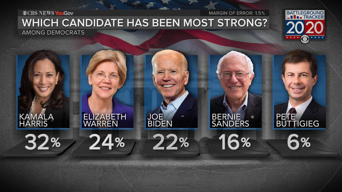 "One of the most interesting findings: @KamalaHarris considered ""Most Strong"" among the Democratic presidential contenders in the new @CBSNews Battleground Tracker Poll:"