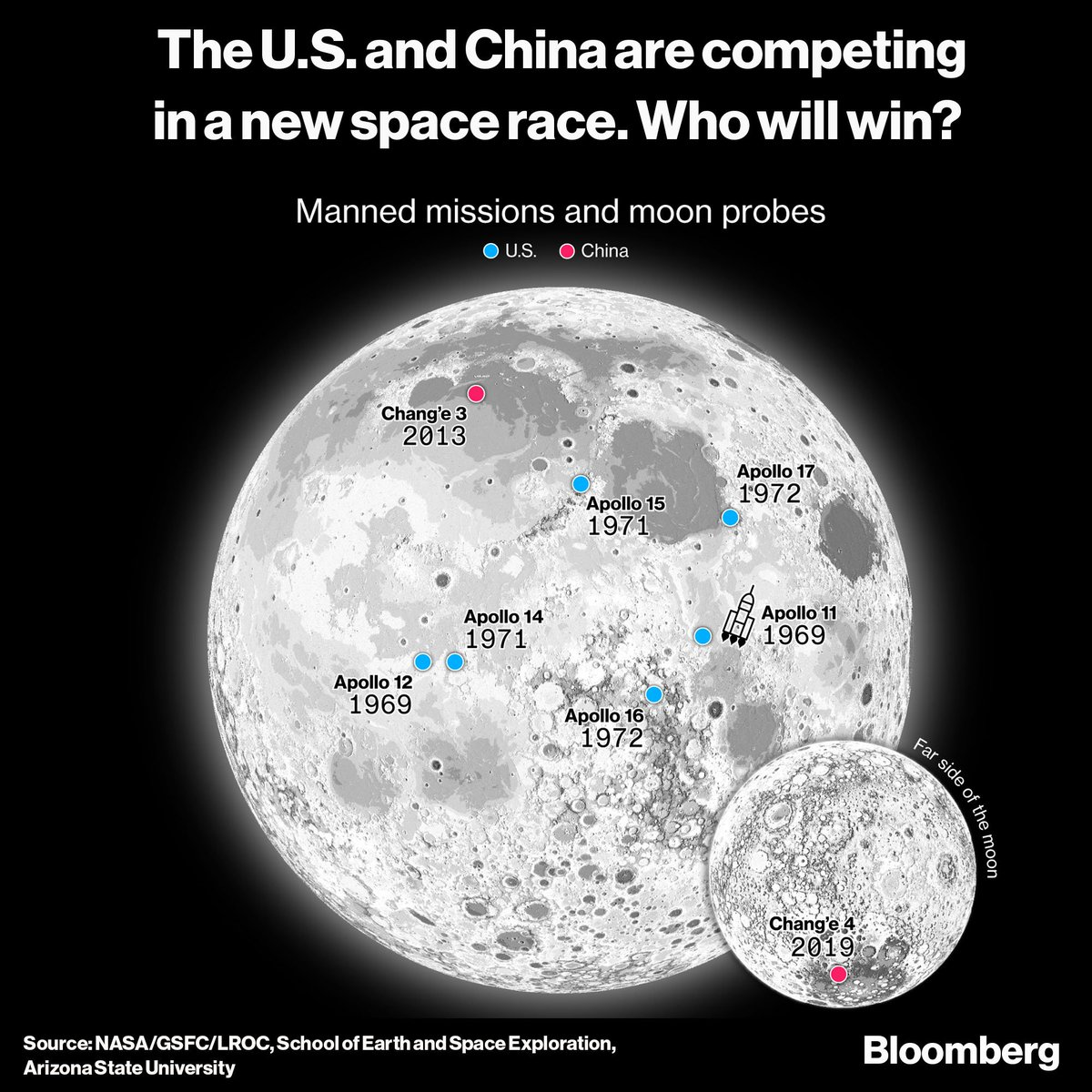 The U.S. and China want to put humans back on the moon. Who'll get there first? bloom.bg/2Y7Znqa