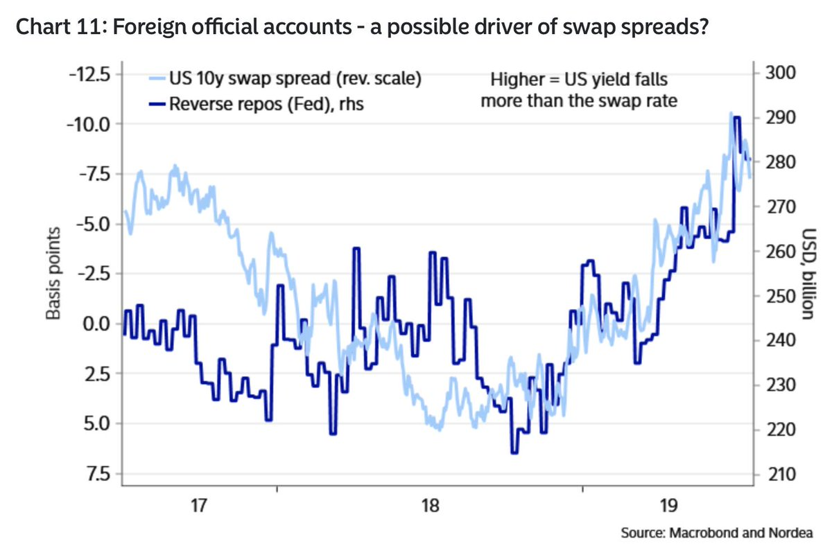 """Foreign central banks are exacerbating $USD  scarcity via """"locking away"""" 290bn of liquidity with the Fed. Could the Fed decide that """"enough is enough""""?  Weekly -> http://ndea.mk/2xYMhkD"""