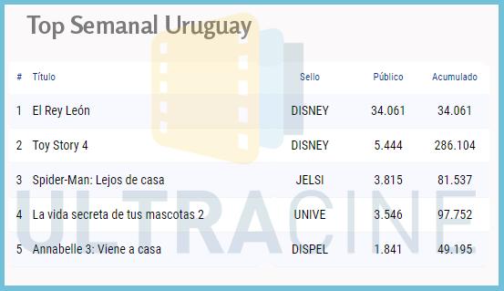 #TopSemanalUruguay #Taquilla #Cine #Uruguay