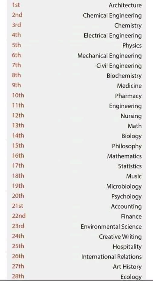 55 most difficult courses. Source : Harvard University.  What position is your course?