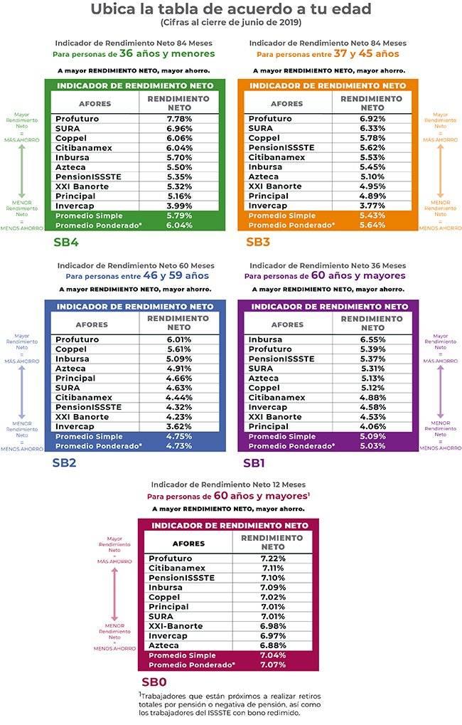 Compara los rendimientos en las Afores y elige la mejor opción. Vía @CONSAR_mx
