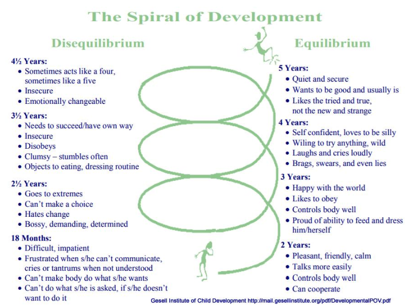 Check out the Spiral of Development for children.