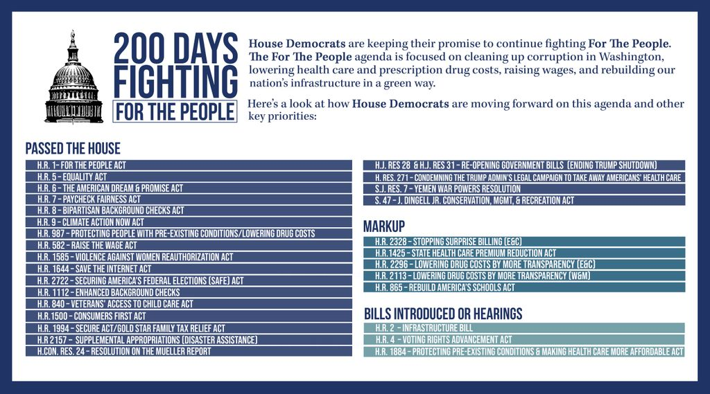 This week, @HouseDemocrats are celebrating #200DaysOfProgress in the People's House. We're hard at work building a brighter future #ForThePeople — here's a quick look at what we've achieved & a bit of what's to come!<br>http://pic.twitter.com/U8qi7qXB0S