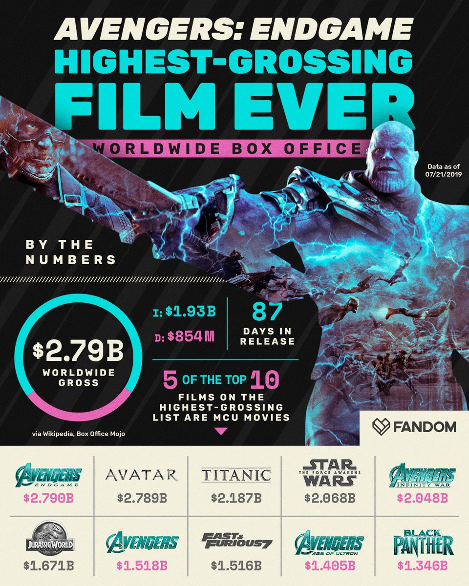 RT @getFANDOM: Congrats to 'Avengers: Endgame' on passing 'Avatar' as the highest-grossing film of all time https://t.co/Ws3kg7X3gZ