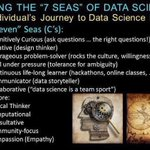 Image for the Tweet beginning: Your Journey to #DataScience Maturity
