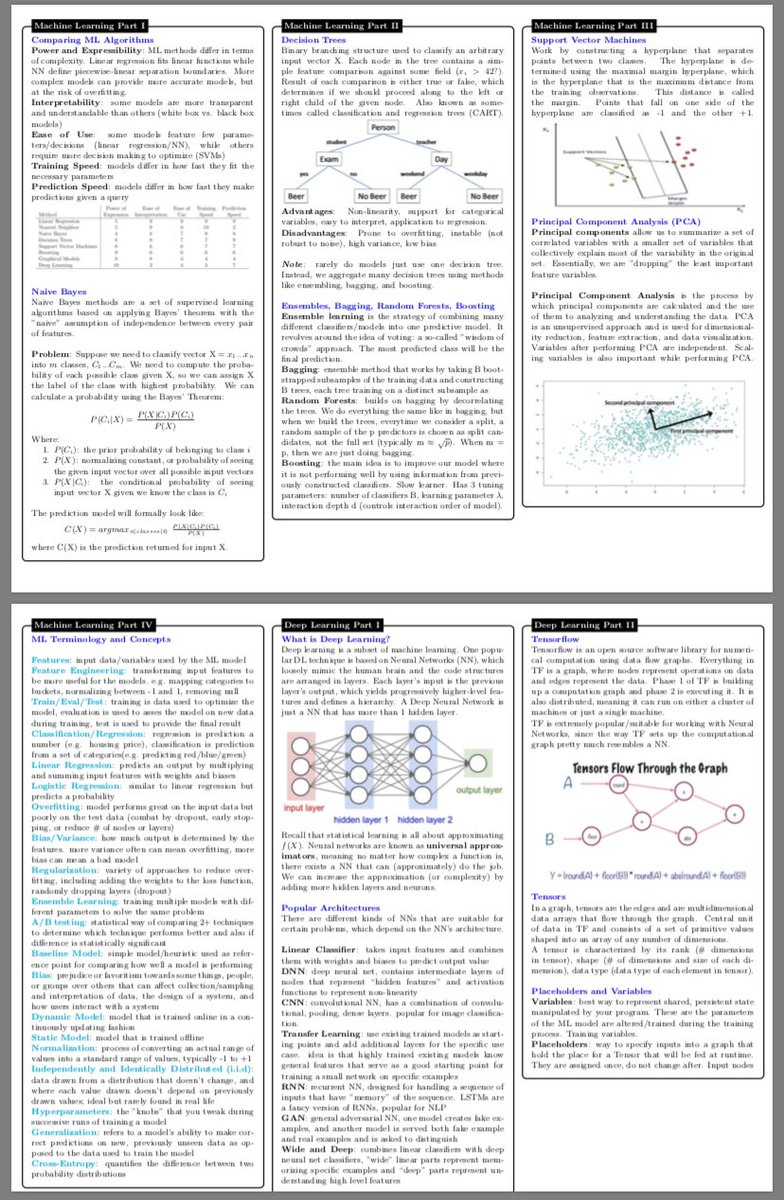 Kirk Borne On Twitter 10 Page Pdf Datascience Cheat Sheet