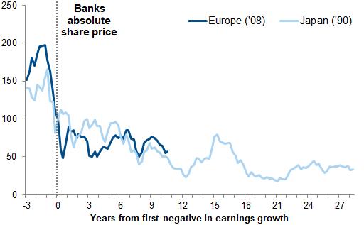 Japan banks 1990 vs europe banks 2008