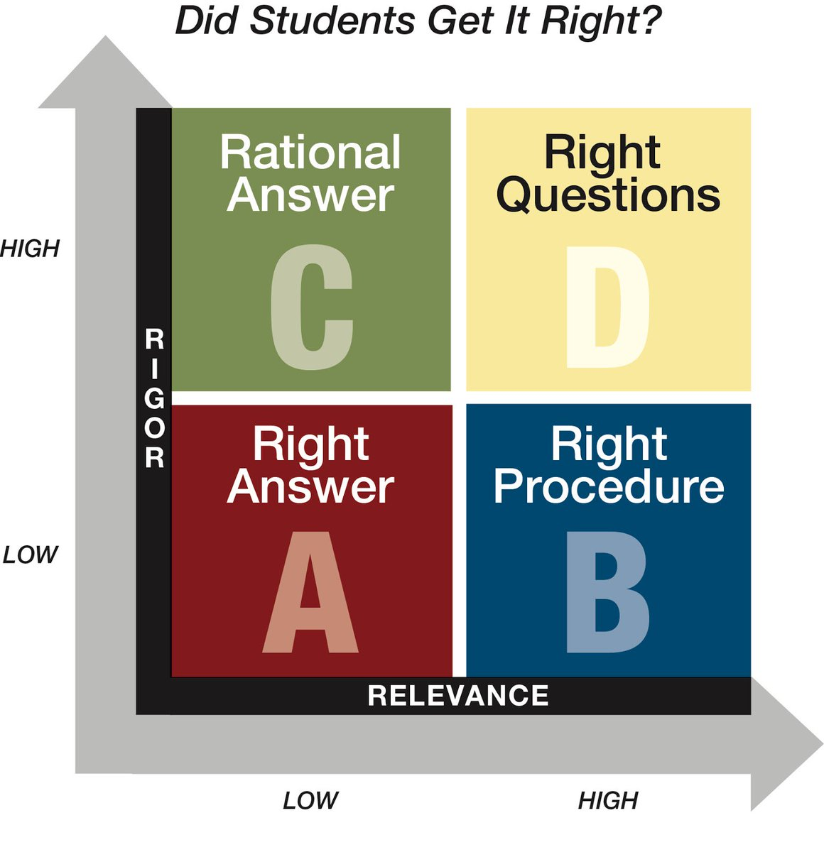 The Right Questions esheninger.blogspot.com/2019/07/the-ri… #edchat #pedagogy