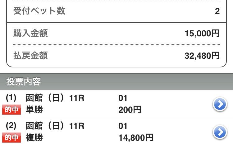 令和83日目(7/22月) こんにちは😄  今日も完全な出遅れ😅 朝からバッタバタでやっと落ち着いて携帯触れてます  昨日は函館2歳Sは的中したけど中京記念は全くカスリもしなかった😂まんまと宿敵にやられた感  今週からまた競馬場が変わるので対策を今からしっかりせねば✍️  では皆さん今日も良い1日を👍