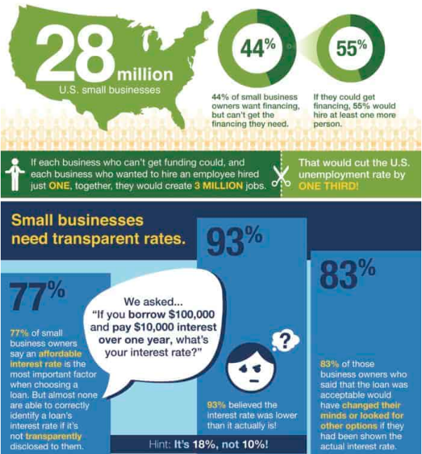 Access To #Capital Is Crucial For Small Business #marketing #data #design #technology #information #business #contentmarketing #media #infographic #infographics #dataviz #content #Visual #digitalmarketing #onlinemarketing #creating #smallbusiness #finance  http://rfr.bz/t684j