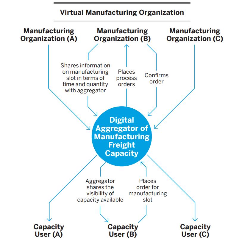 Redefining The Business Model With Digitalization. #BusinessIntelligence #DataScience #Analytics #Data #IoT #SQL #ArtificialIntelligence #BI #Dataviz #Digital #DeepLearning #BigData #Services #Solutions #Python #Science #Statistics #BusinessModel http://ow.ly/OUHm50v6Xj1