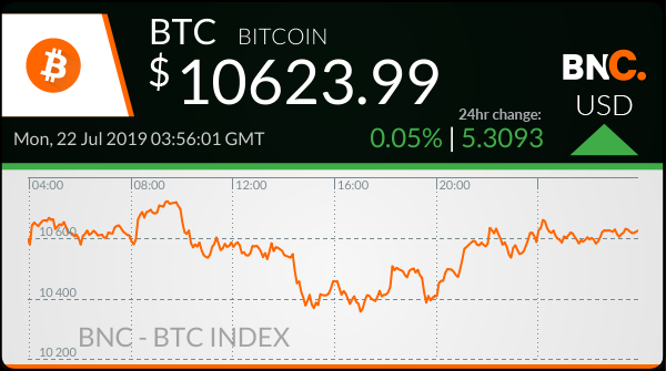 #Bitcoin Price: USD $10623.99 $BTC http://ow.ly/4naJD6