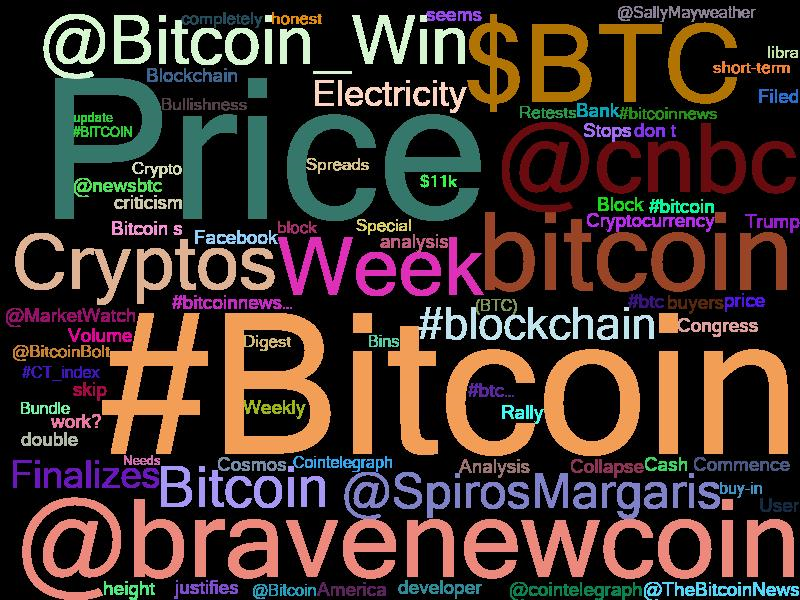 #BTCUSD $10631.25 Price change 1-Hour 0.17% | 1-Day -0.05% | 1-Week 3.89% 7/22/2019 5:04 AM  Real-time #bitcoin price + news analysis of 150+ global news sources every hour 24*7*365  #BTC #blockchain #ethereum #trading #ico #Crypto #cryptocurrency #news