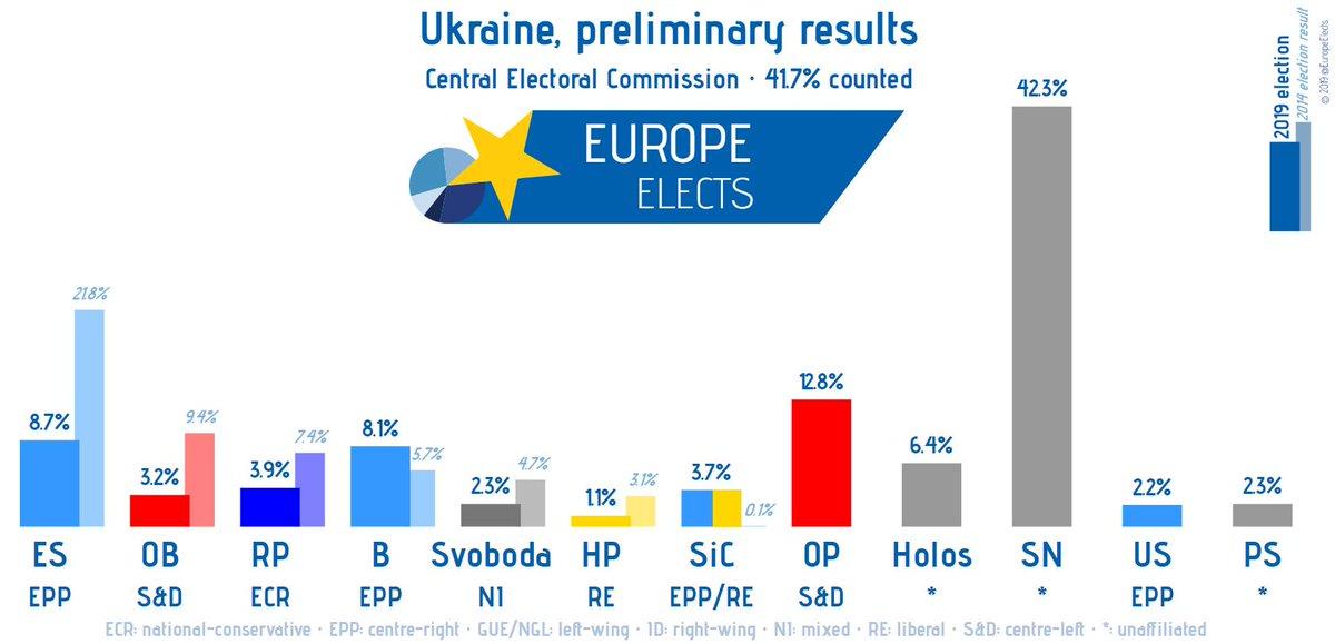 Ukraine, preliminary results: 41.7% counted SN-*: 42% OP-S&D: 13% ES-EPP: 9% B-EPP: 8% Holos-*: 6% --------- RP-ECR: 4% SiC-EPP/RE: 4% OB-S&D: 3% Svoboda-NI: 2% PS-*: 2% US-EPP: 2% HP-RE: 1% Threshold: 5% #Ukraine #UkraineElections #Вибори #Вибори2019