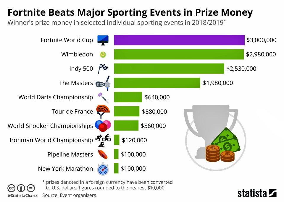 The #FortniteWorldCup:  Beating major sporting events in prize money.  @StatistaCharts: https://www.statista.com/chart/17607/fortnite-world-cup-prize-money-in-perspective/ … #eSports #Fortnite #Wimbledon #TourdeFrance #Indy500 #gaming #onlinegaming