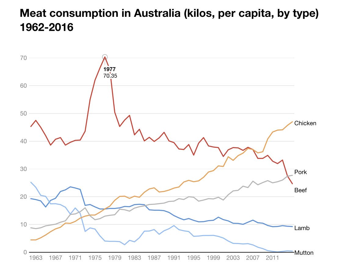 Dear Big Public Health, please explain how red meat caused the obesity and diabetes epidemics in Australia.  Yours Truly, Science   https://theconversation.com/three-charts-on-australias-declining-taste-for-beef-and-growing-appetite-for-chicken-78100 …