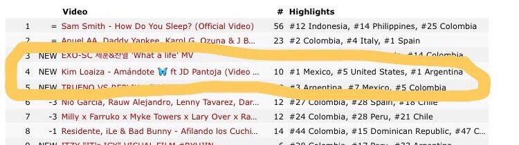 Están en tendencia #4 a nivel mundial.😍😭🙏🏻❤️ que felicidad lo merecen esa canción estuvo increíble.😍❤️✨ @Juandedios_P @KimberlyLoaiza_