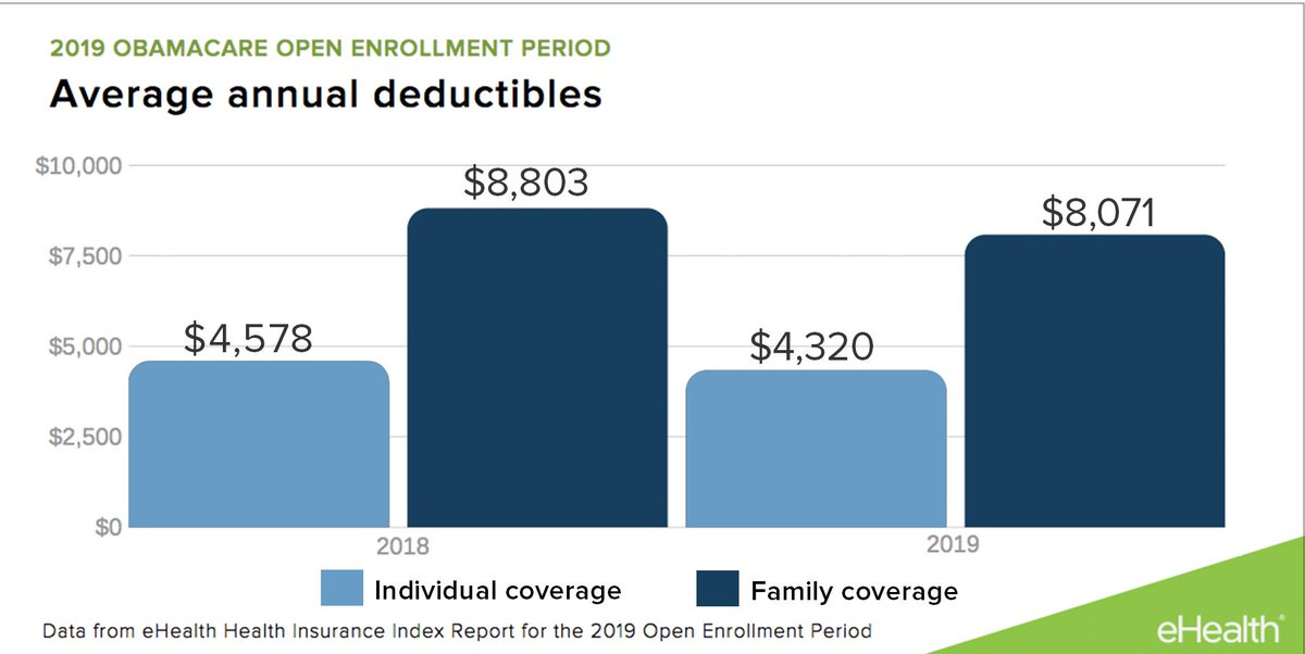 Ehealth Com On Twitter 2019 Aca Deductibles Dropped For The First Time Since 2014 An Average 6 Decline For Individuals And 8 For Families New Ehealth Health Insurance Index Report Https T Co Ipyzf4oiqv