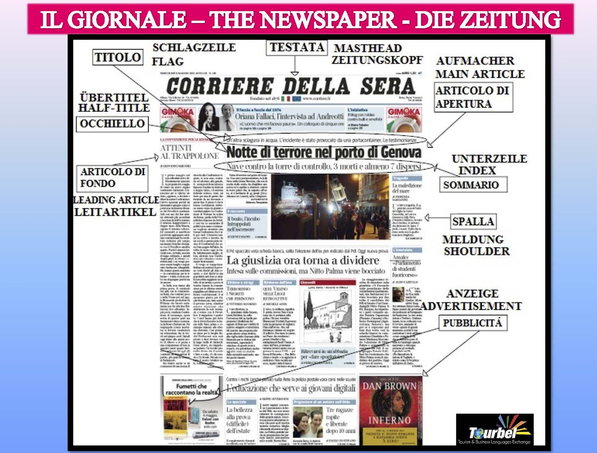 Do you know the structure of a newspaper in Italian, English and German? Today we share it with you! http://tourbel.com/?lang=en  http://tourbel.com/   #tourbel_languages #languages #academy #teaching #teach #posts #about #news #newspaper #knowledge #sapere #lingue #berlin